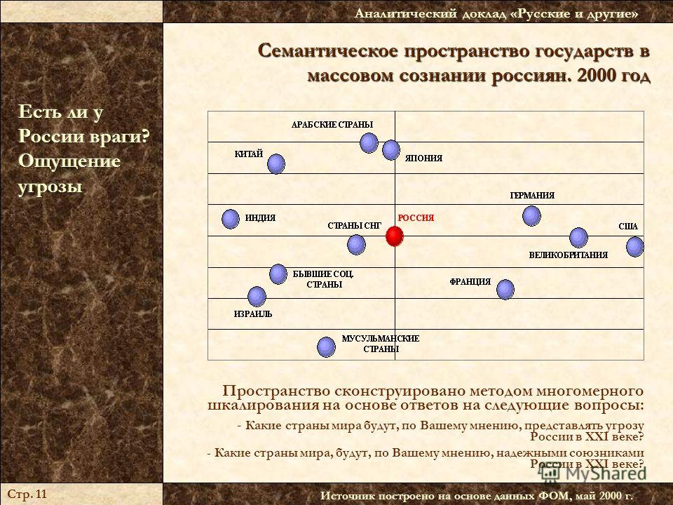 Семантическое пространство государств в массовом сознании россиян. 2000 год Источник построено на основе данных ФОМ, май 2000 г. Аналитический доклад «Русские и другие» Стр. 11 Пространство сконструировано методом многомерного шкалирования на основе