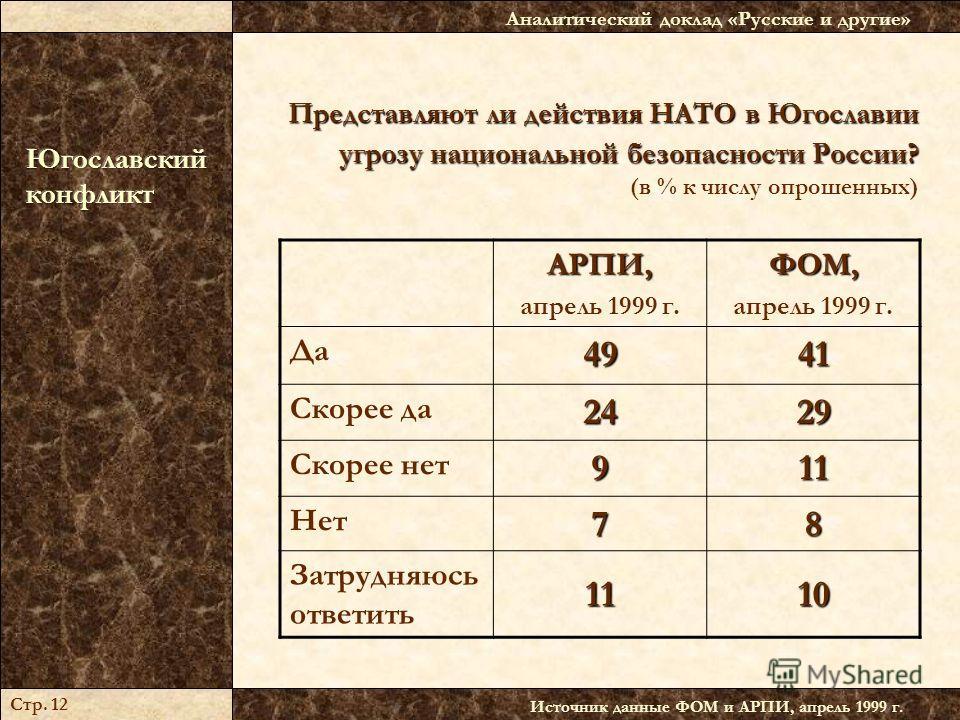 Представляют ли действия НАТО в Югославии угрозу национальной безопасности России? Представляют ли действия НАТО в Югославии угрозу национальной безопасности России? (в % к числу опрошенных) Источник данные ФОМ и АРПИ, апрель 1999 г. Аналитический до