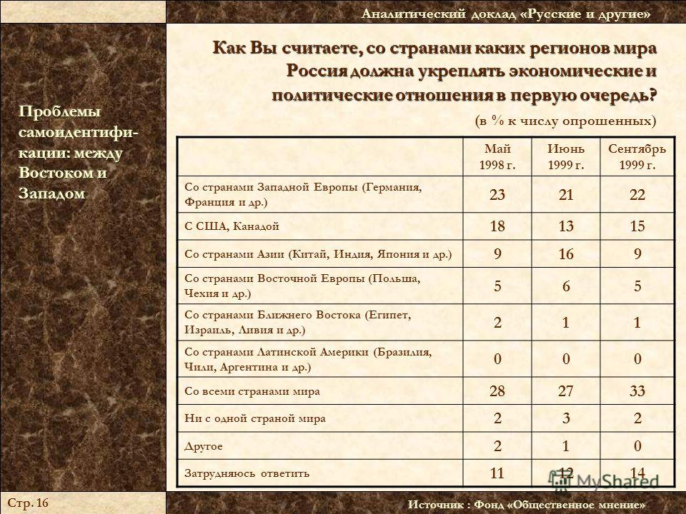 Как Вы считаете, со странами каких регионов мира Россия должна укреплять экономические и политические отношения в первую очередь? Как Вы считаете, со странами каких регионов мира Россия должна укреплять экономические и политические отношения в первую