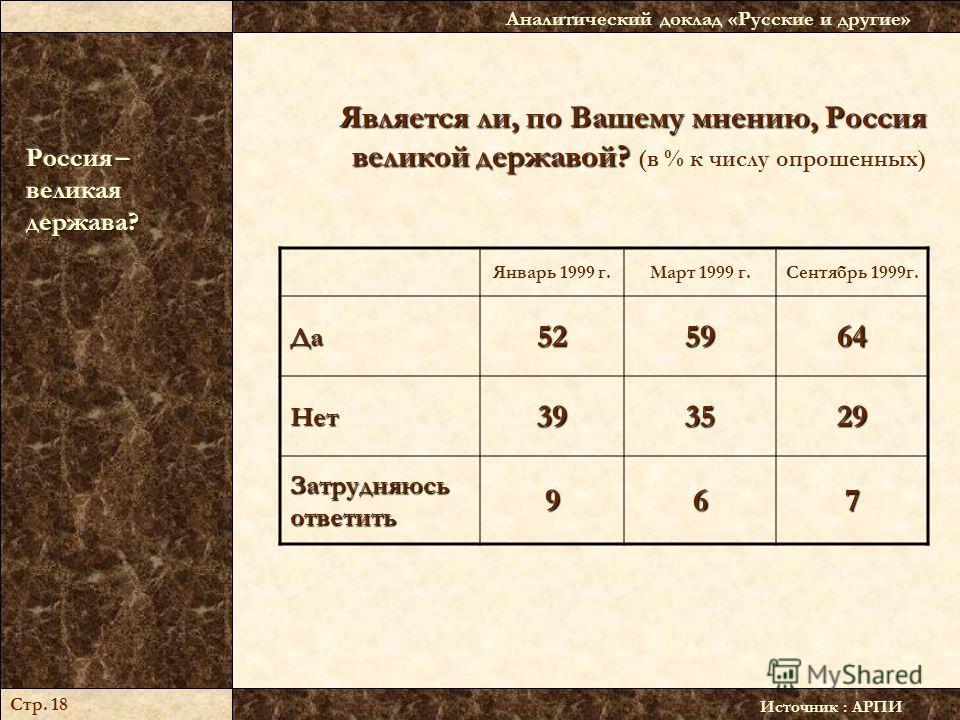 Является ли, по Вашему мнению, Россия великой державой? Является ли, по Вашему мнению, Россия великой державой? (в % к числу опрошенных) Источник : АРПИ Аналитический доклад «Русские и другие» Стр. 18 Январь 1999 г.Март 1999 г.Сентябрь 1999г.Да525964