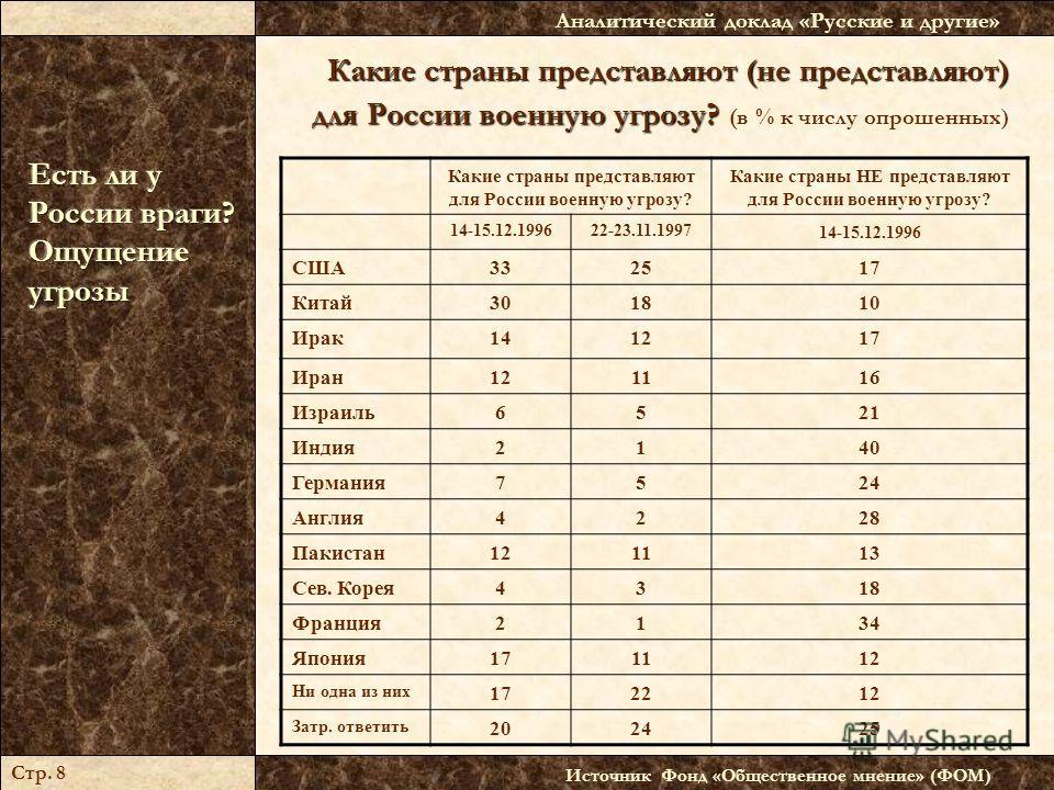 Какие страны представляют (не представляют) для России военную угрозу? Какие страны представляют (не представляют) для России военную угрозу? (в % к числу опрошенных) Источник Фонд «Общественное мнение» (ФОМ) Аналитический доклад «Русские и другие» С