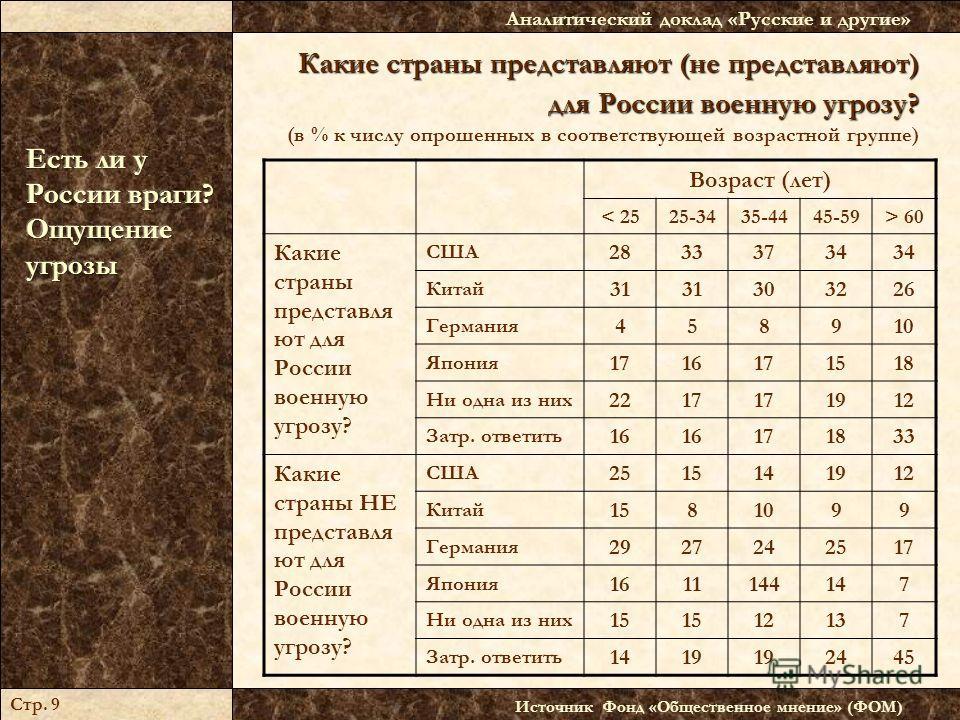Какие страны представляют (не представляют) для России военную угрозу? Какие страны представляют (не представляют) для России военную угрозу? (в % к числу опрошенных в соответствующей возрастной группе) Источник Фонд «Общественное мнение» (ФОМ) Анали