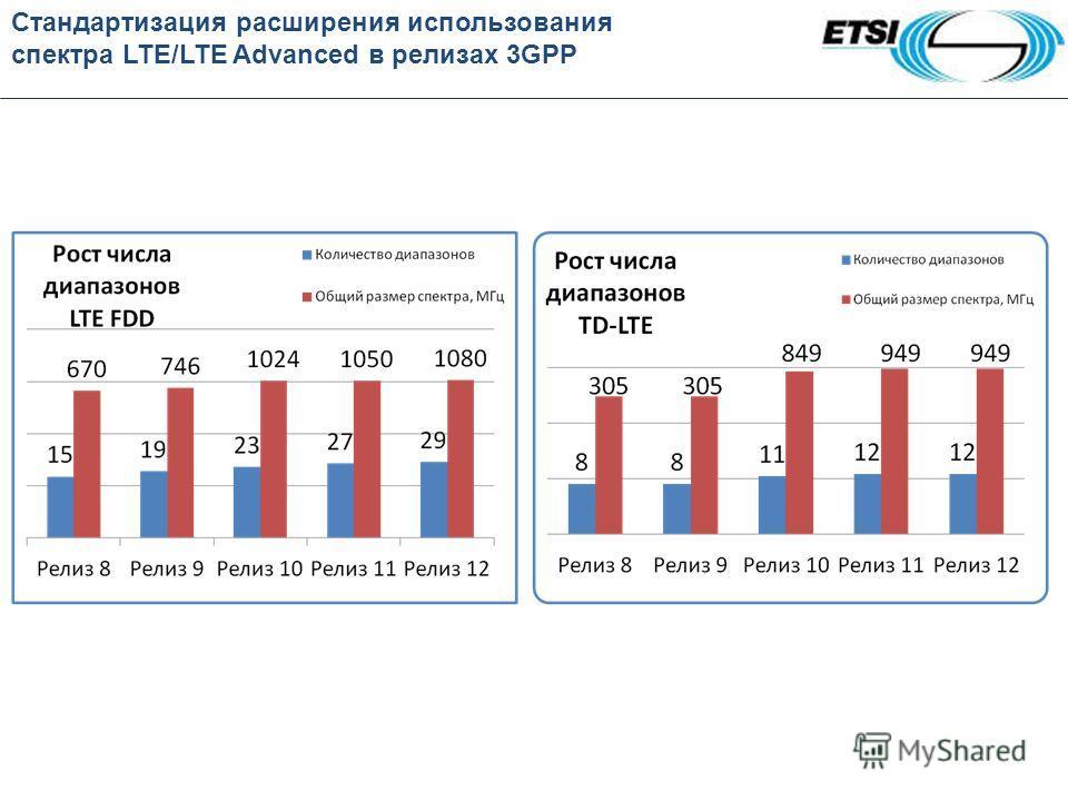 Стандартизация расширения использования спектра LTE/LTE Advanced в релизах 3GPP