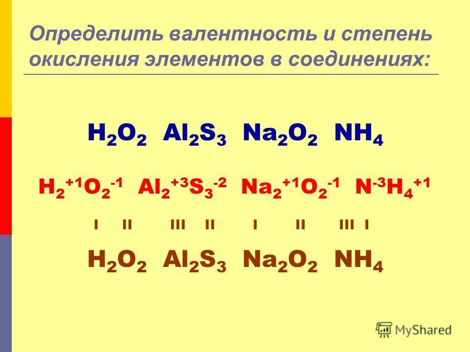 Определить валентность и степень окисления элементов в соединениях: H 2 O 2 Al 2 S 3 Na 2 O 2 NH 4 H 2 +1 O 2 -1 Al 2 +3 S 3 -2 Na 2 +1 O 2 -1 N -3 H 4 +1 I II III II I II III I H 2 O 2 Al 2 S 3 Na 2 O 2 NH 4