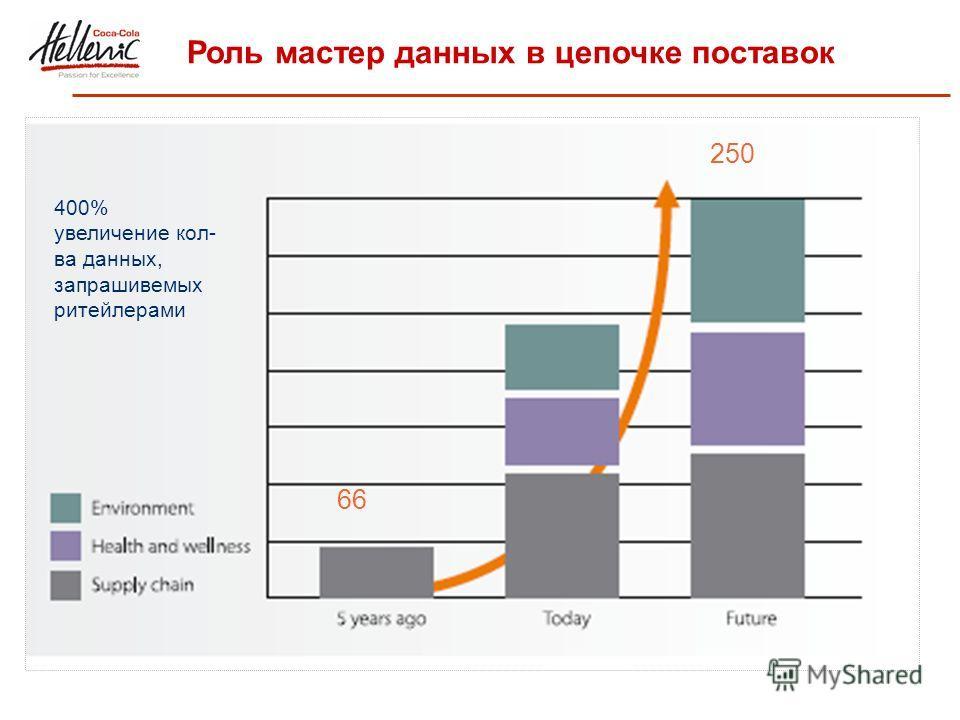 Роль мастер данных в цепочке поставок 66 250 400% увеличение кол- ва данных, запрашивемых ритейлерами