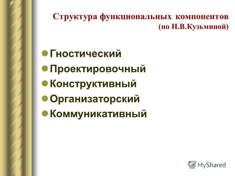 Структура функциональных компонентов (по Н.В.Кузьминой) Гностический Проектировочный Конструктивный Организаторский Коммуникативный