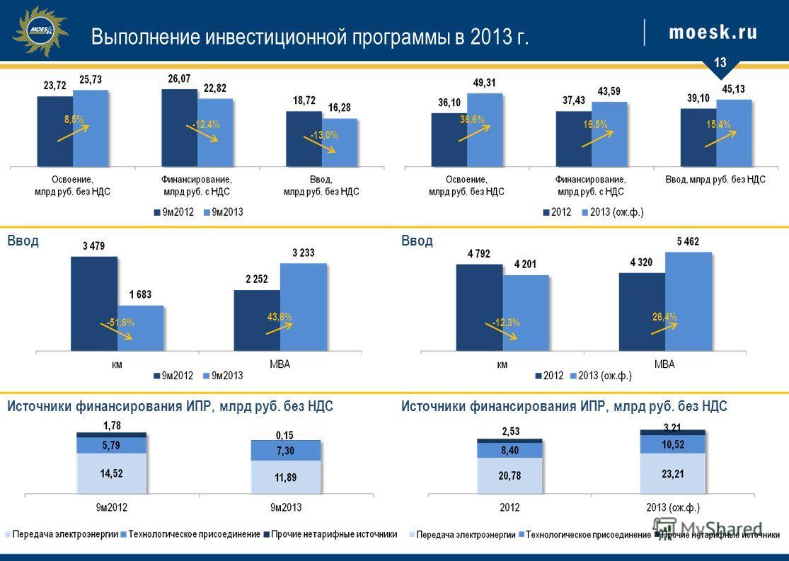 Ввод Источники финансирования ИПР, млрд руб. без НДС Выполнение инвестиционной программы в 2013 г. 13 8,5% -12,4% -13,0% -51,6% 43,6% 36,6% 16,5%15,4% -12,3% 26,4%