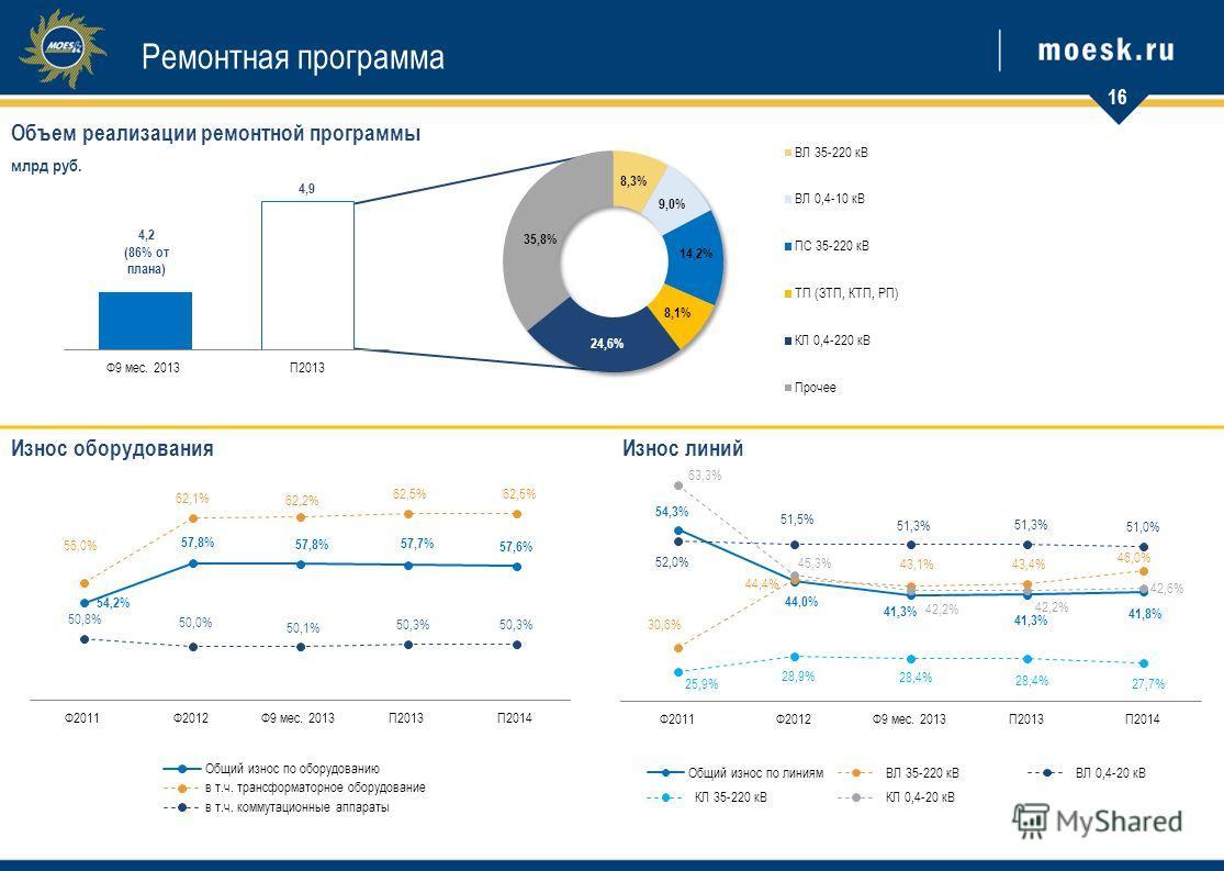 Объем реализации ремонтной программы млрд руб. Износ оборудованияИзнос линий Ремонтная программа 1616