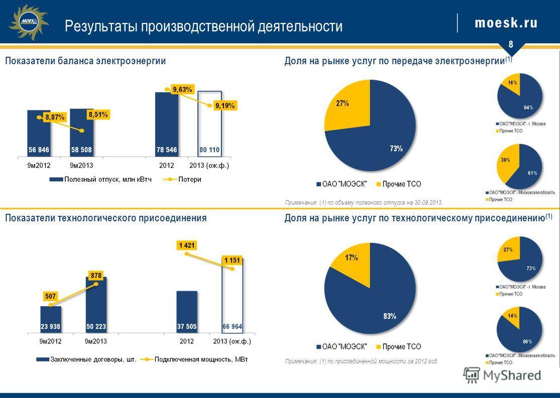 Показатели баланса электроэнергииДоля на рынке услуг по передаче электроэнергии (1) Примечания: (1) по объему полезного отпуска на 30.09.2013. Показатели технологического присоединенияДоля на рынке услуг по технологическому присоединению (1) Примечан