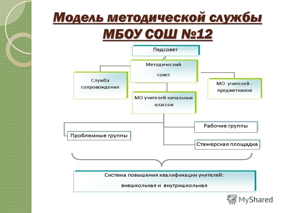 Модель методической службы МБОУ СОШ 12