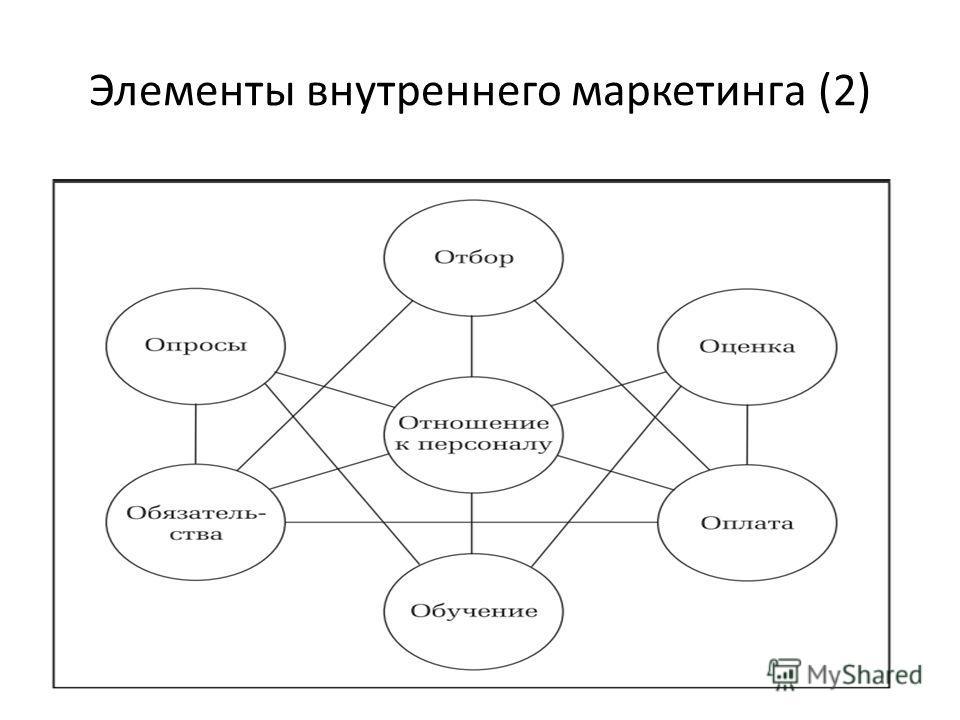 Элементы внутреннего маркетинга (2)