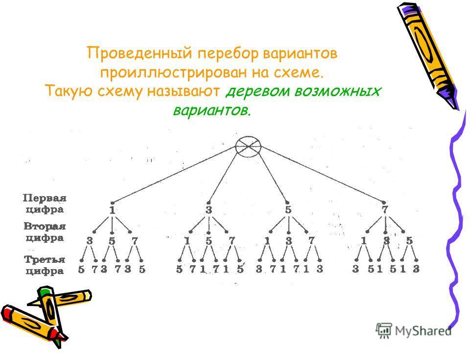 Проведенный перебор вариантов проиллюстрирован на схеме. Такую схему называют деревом возможных вариантов.