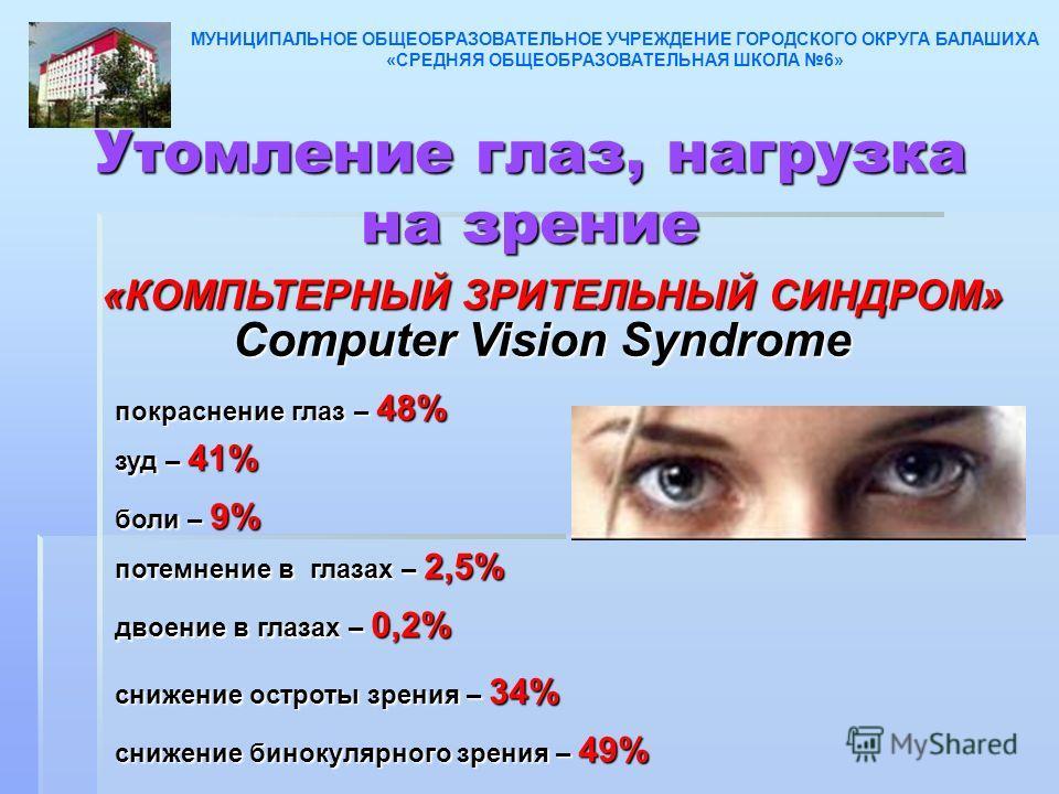 Утомление глаз, нагрузка на зрение «КОМПЬТЕРНЫЙ ЗРИТЕЛЬНЫЙ СИНДРОМ» потемнение в глазах – 2,5% покраснение глаз – 48% зуд – 41% боли – 9% двоение в глазах – 0,2% снижение остроты зрения – 34% снижение бинокулярного зрения – 49% Computer Vision Syndro