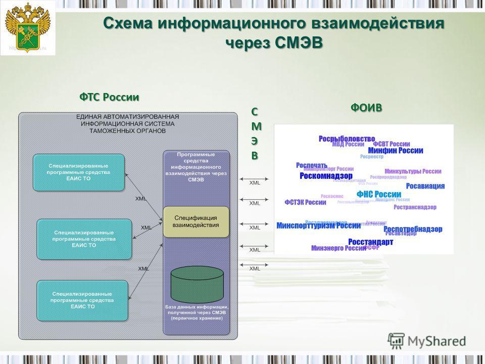 Схема информационного взаимодействия через СМЭВ ФТС России СМЭВ ФОИВ