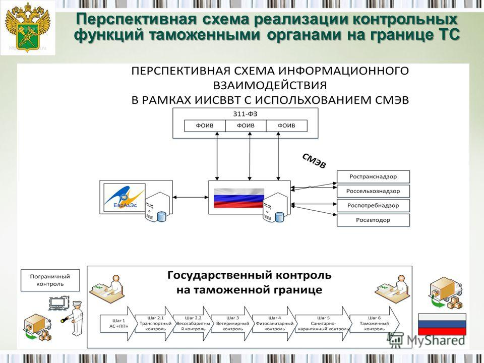 17 Перспективная схема реализации контрольных функций таможенными органами на границе ТС