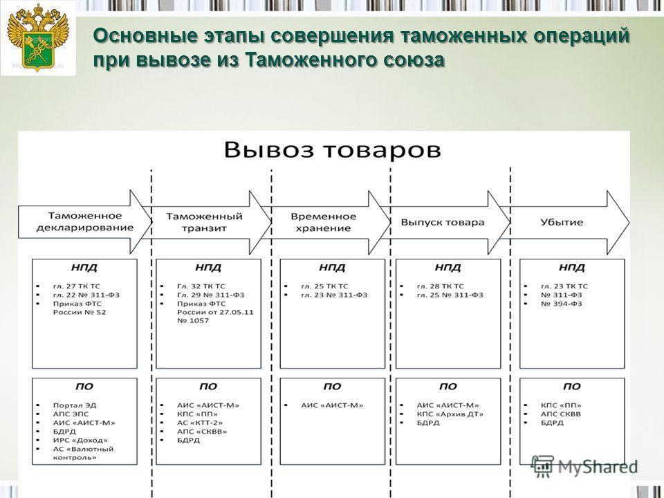 8 Основные этапы совершения таможенных операций при вывозе из Таможенного союза