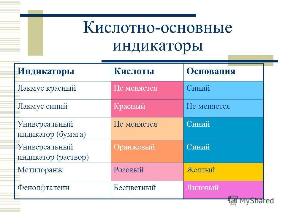 Кислотно-основные индикаторы ИндикаторыКислотыОснования Лакмус красныйНе меняетсяСиний Лакмус синийКрасныйНе меняется Универсальный индикатор (бумага) Не меняетсяСиний Универсальный индикатор (раствор) ОранжевыйСиний МетилоранжРозовыйЖелтый Фенолфтал