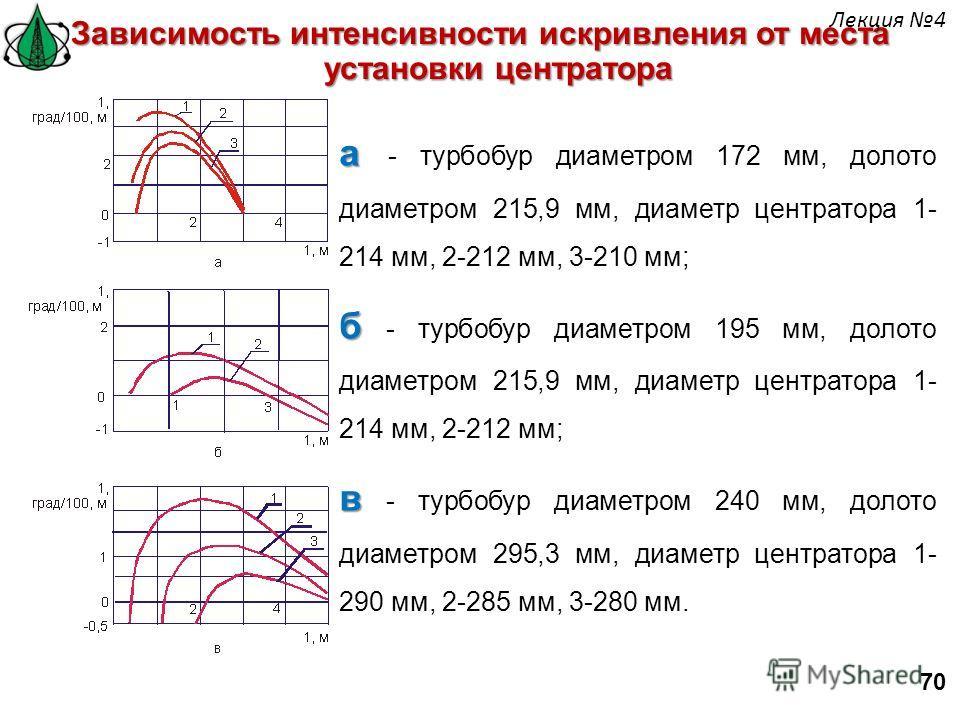 а а - турбобур диаметром 172 мм, долото диаметром 215,9 мм, диаметр центратора 1- 214 мм, 2-212 мм, 3-210 мм; б б - турбобур диаметром 195 мм, долото диаметром 215,9 мм, диаметр центратора 1- 214 мм, 2-212 мм; в в - турбобур диаметром 240 мм, долото