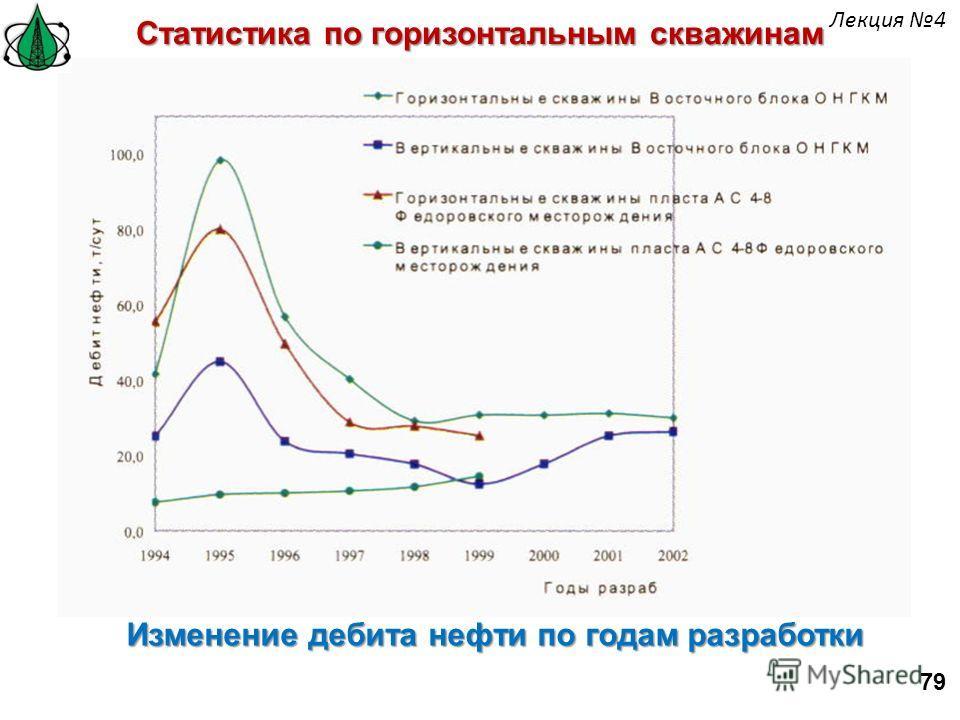 Изменение дебита нефти по годам разработки Статистика по горизонтальным скважинам 79 Лекция 4