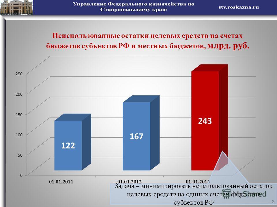 2 Задача – минимизировать неиспользованный остаток целевых средств на единых счетах бюджетов субъектов РФ