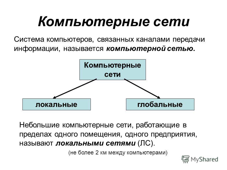 Система компьютеров, связанных каналами передачи информации, называется компьютерной сетью. Небольшие компьютерные сети, работающие в пределах одного помещения, одного предприятия, называют локальными сетями (ЛС). (не более 2 км между компьютерами) л
