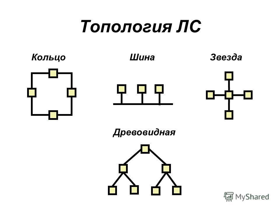 Топология ЛС КольцоШинаЗвезда Древовидная