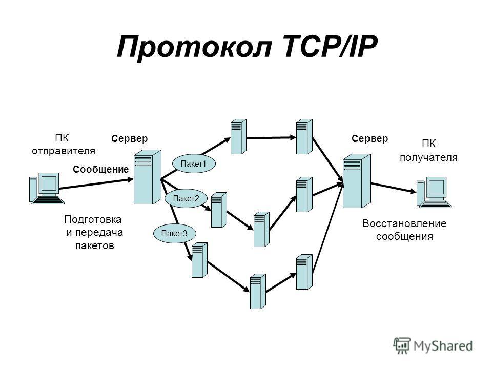 Протокол TCP/IP Пакет1 Пакет3 Пакет2 ПК отправителя ПК получателя Сообщение Восстановление сообщения Подготовка и передача пакетов Сервер