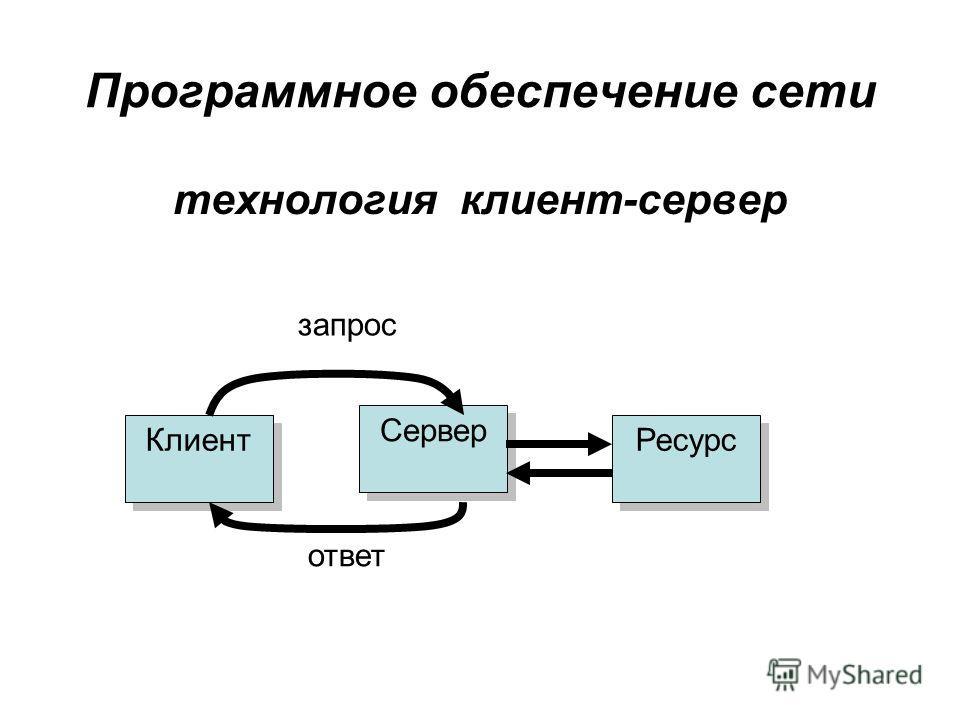 Программное обеспечение сети технология клиент-сервер Клиент Сервер Ресурс запрос ответ