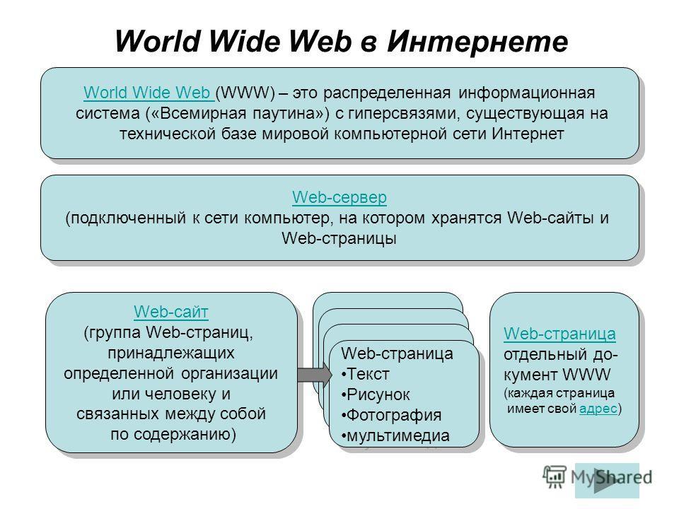 World Wide Web в Интернете World Wide Web World Wide Web (WWW) – это распределенная информационная система («Всемирная паутина») с гиперсвязями, существующая на технической базе мировой компьютерной сети Интернет World Wide Web World Wide Web (WWW) –