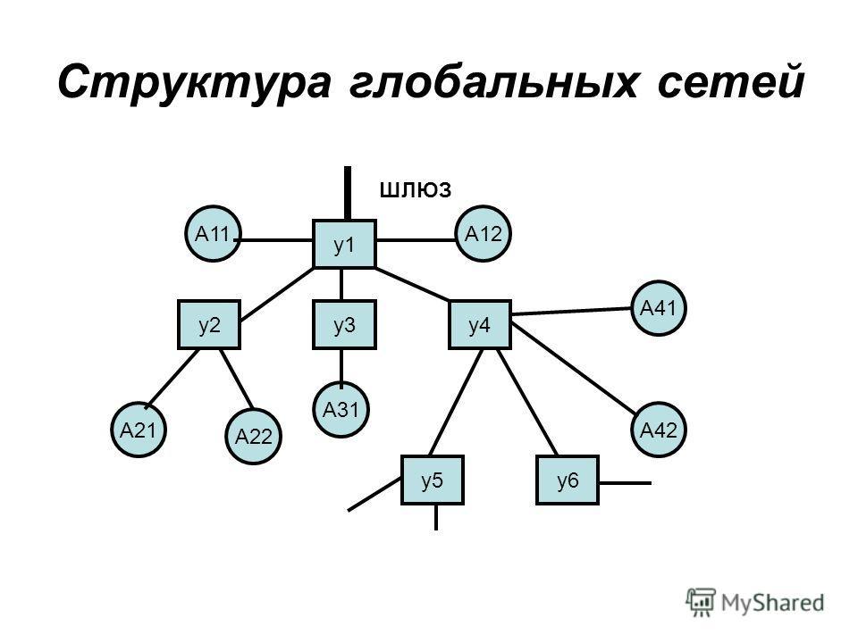 Структура глобальных сетей у1 у3 у6 у4у2 А31 А12А11 А21 А22 А41 А42 у5 ШЛЮЗ
