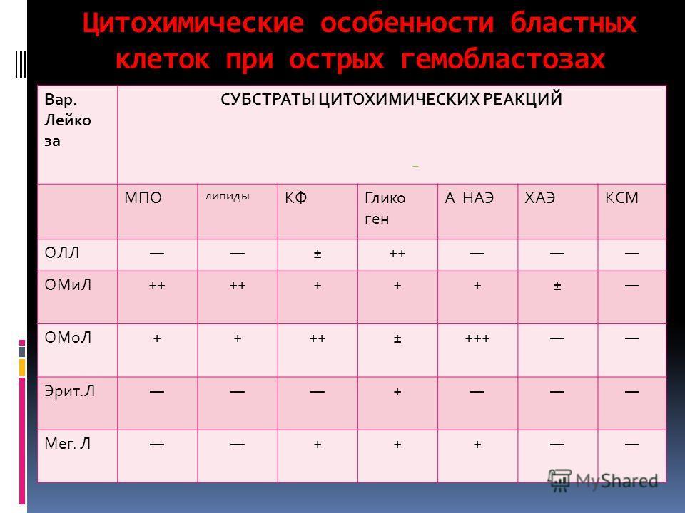 Цитохимические особенности бластных клеток при острых гемобластозах Вар. Лейко за СУБСТРАТЫ ЦИТОХИМИЧЕСКИХ РЕАКЦИЙ МПО липиды КФГлико ген А НАЭХАЭКСМ ОЛЛ±++ ОМиЛ++ +++± ОМоЛ++++±+++ Эрит.Л+ Мег. Л+++