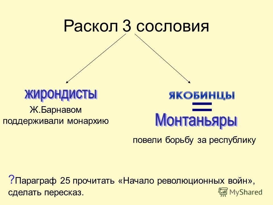 Раскол 3 сословия Ж.Барнавом поддерживали монархию повели борьбу за республику ? Параграф 25 прочитать «Начало революционных войн», сделать пересказ.