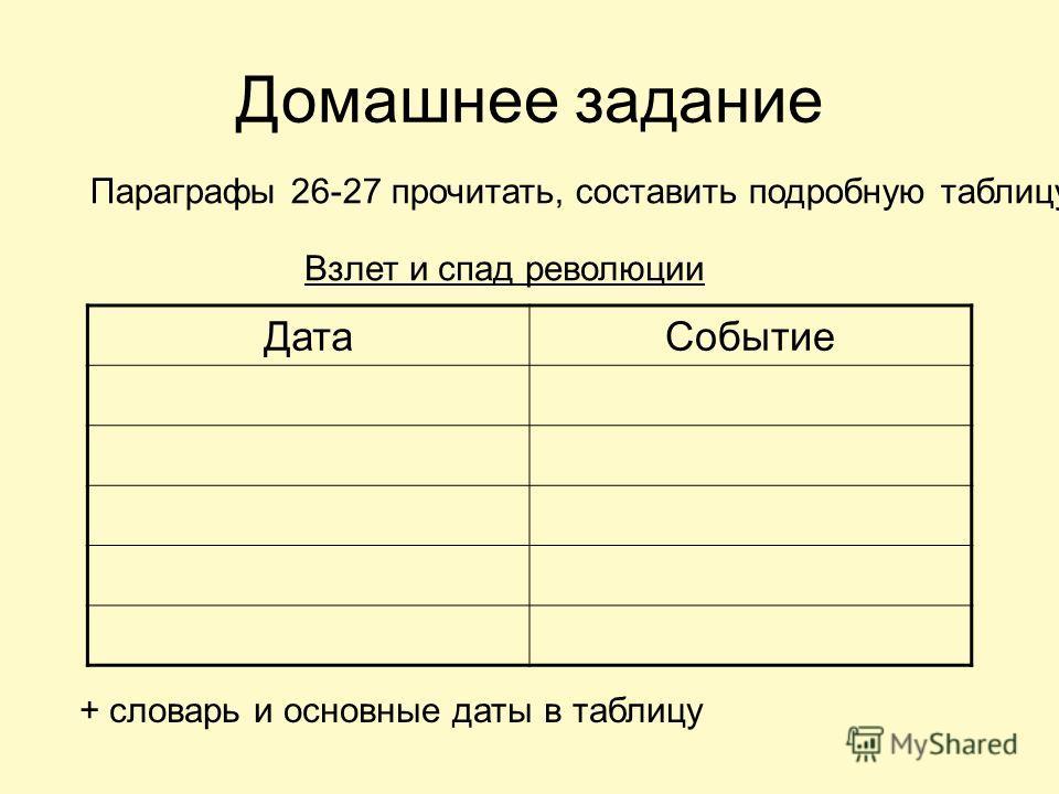Домашнее задание Параграфы 26-27 прочитать, составить подробную таблицу Взлет и спад революции ДатаСобытие + словарь и основные даты в таблицу