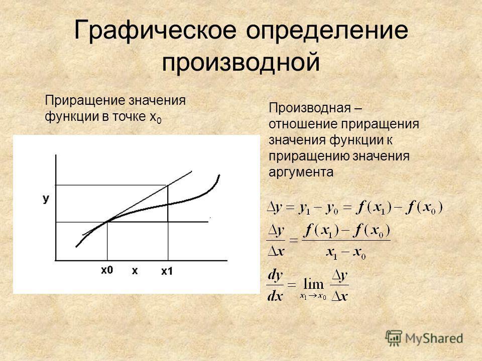 Графическое определение производной Приращение значения функции в точке х 0 Производная – отношение приращения значения функции к приращению значения аргумента