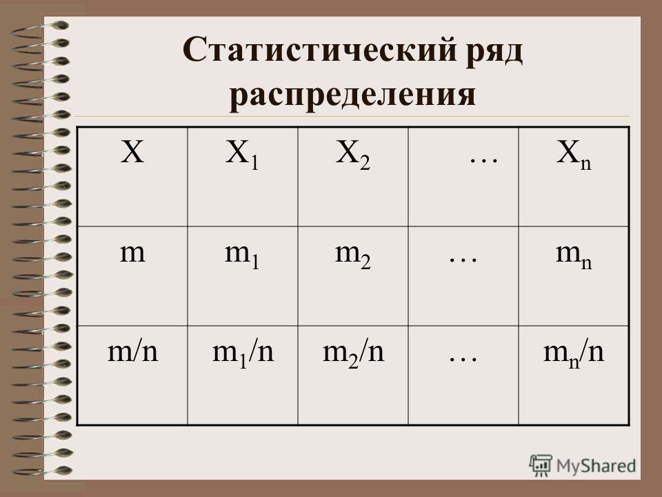 Статистический ряд распределения ХX1X1 X2X2 …XnXn mm1m1 m2m2 …mnmn m/nm 1 /nm 2 /n…m n /n