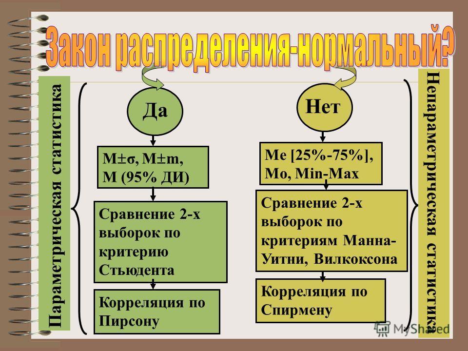 Да Нет М σ, М m, M (95% ДИ) Сравнение 2-х выборок по критерию Стьюдента Корреляция по Пирсону Параметрическая статистика Ме [25%-75%], Мo, Min-Max Сравнение 2-х выборок по критериям Манна- Уитни, Вилкоксона Корреляция по Спирмену Непараметрическая ст
