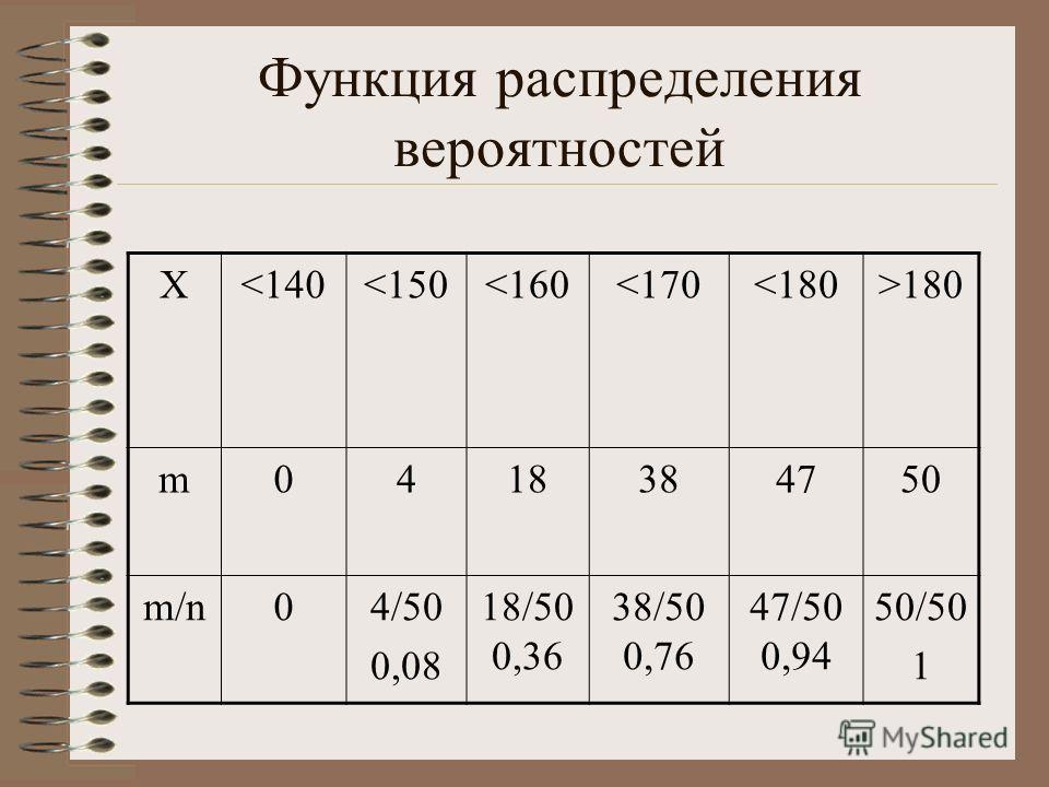 Функция распределения вероятностей X