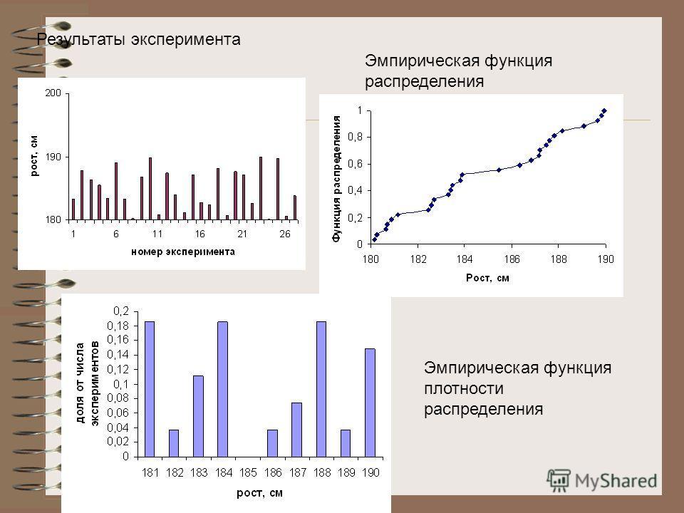 Результаты эксперимента Эмпирическая функция распределения Эмпирическая функция плотности распределения