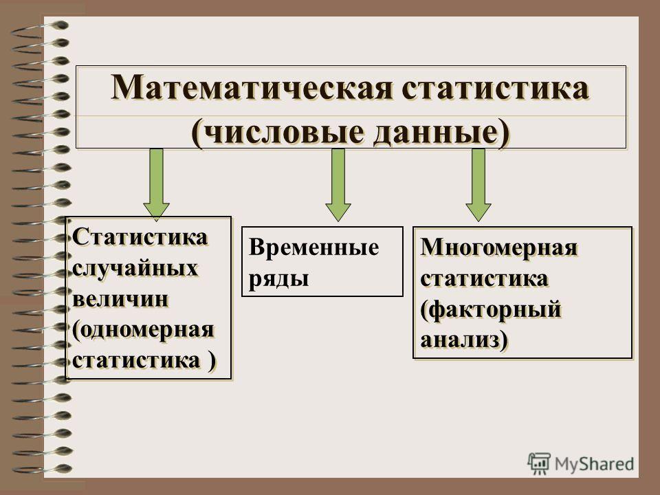 Математическая статистика (числовые данные) Статистика случайных величин (одномерная статистика ) Многомерная статистика (факторный анализ) Временные ряды