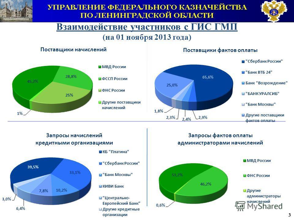 3 Взаимодействие участников с ГИС ГМП (на 01 ноября 2013 года)