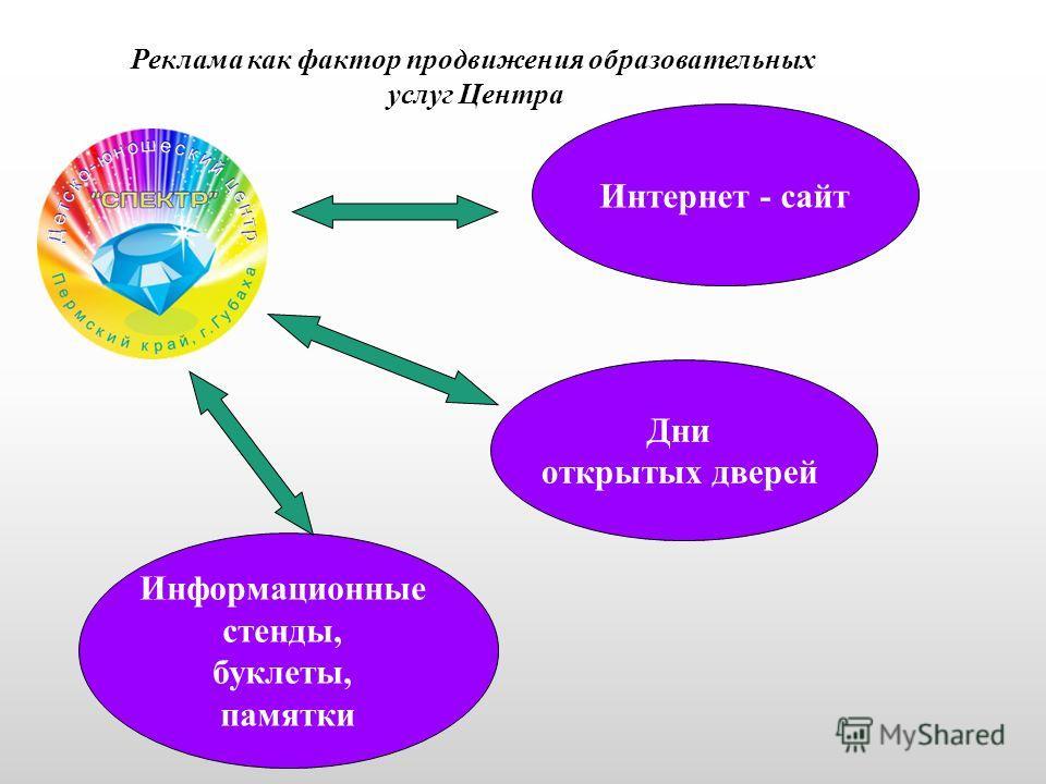 Реклама как фактор продвижения образовательных услуг Центра Интернет - сайт Дни открытых дверей Информационные стенды, буклеты, памятки