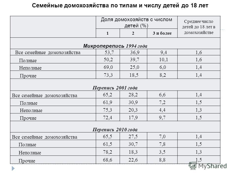 Доля домохозяйств с числом детей (%) Среднее число детей до 18 лет в домохозяйстве 123 и более Микроперепись 1994 года Все семейные домохозяйства 53,736,99,41,6 Полные 50,2 39,7 10,11,6 Неполные 69,0 25,0 6,01,4 Прочие 73,3 18,5 8,21,4 Перепись 2001