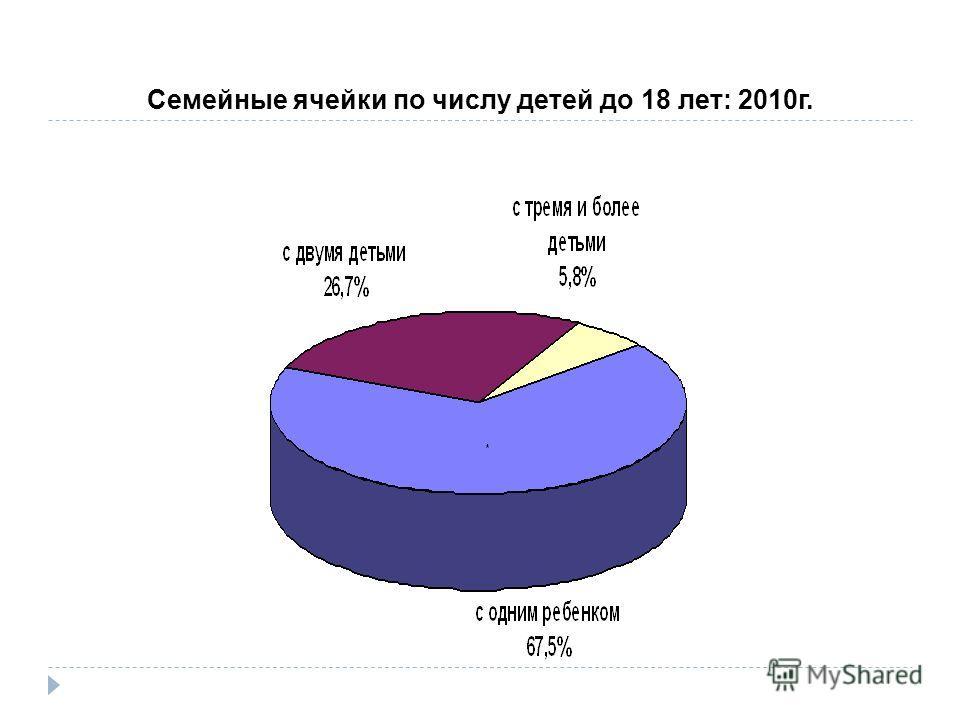 Семейные ячейки по числу детей до 18 лет: 2010г.