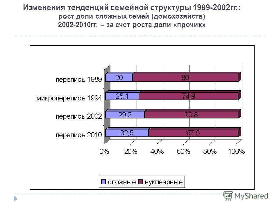 Изменения тенденций семейной структуры 1989-2002гг.: рост доли сложных семей (домохозяйств) 2002-2010гг. – за счет роста доли «прочих»