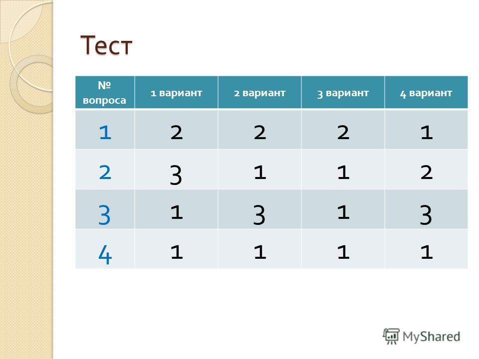 Тест вопроса 1 вариант 2 вариант 3 вариант 4 вариант 12221 23112 31313 41111