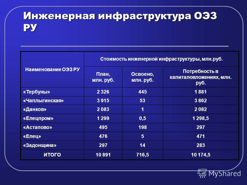 Инженерная инфраструктура ОЭЗ РУ Наименование ОЭЗ РУ Стоимость инженерной инфраструктуры, млн.руб. План, млн. руб. Освоено, млн. руб. Потребность в капиталовложениях, млн. руб. «Тербуны»2 3264451 881 «Чаплыгинская»3 915533 862 «Данков»2 08312 082 «Ел