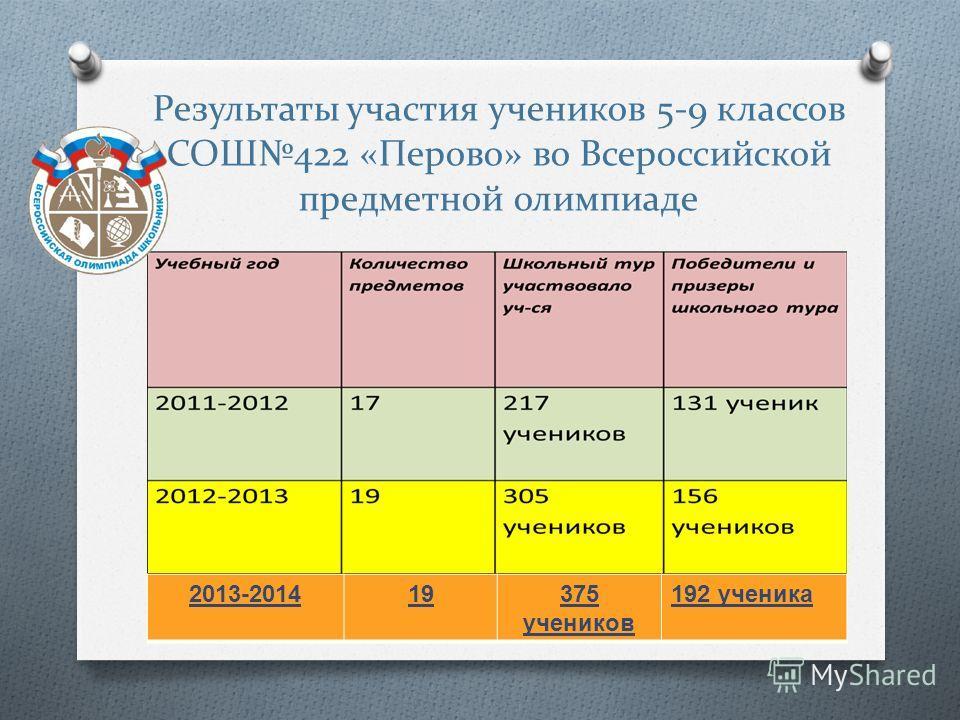 Результаты участия учеников 5-9 классов СОШ422 «Перово» во Всероссийской предметной олимпиаде 2013-201419375 учеников 192 ученика