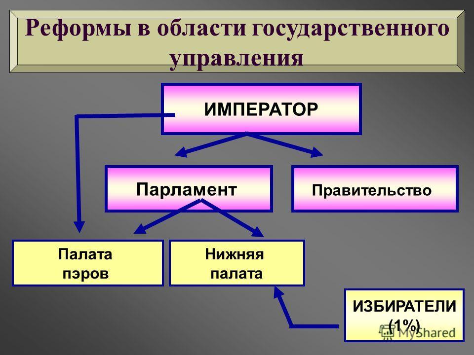 ИМПЕРАТОР Парламент Правительство Палата пэров Нижняя палата ИЗБИРАТЕЛИ (1%) Реформы в области государственного управления