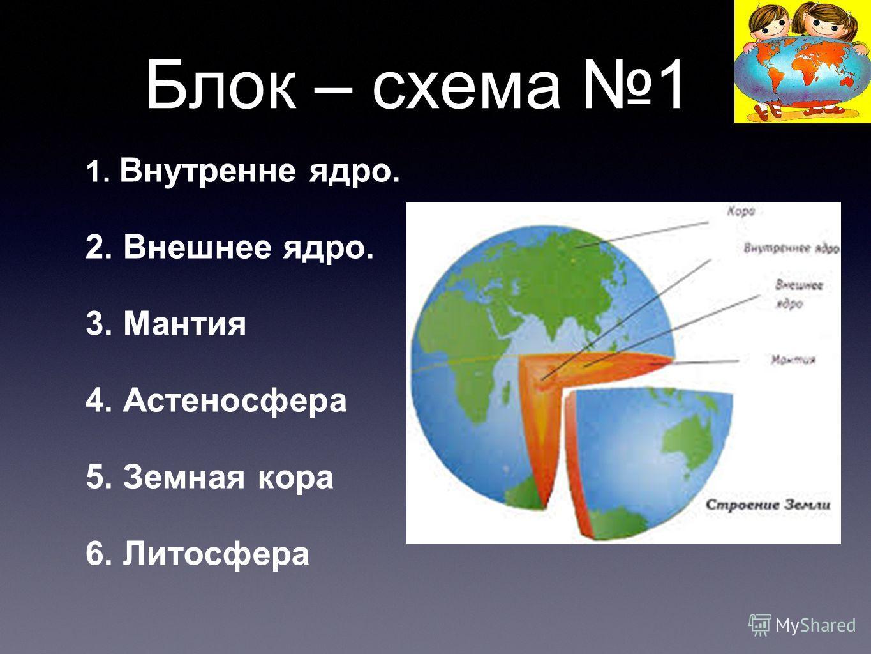 Блок – схема 1 1. Внутренне ядро. 2. Внешнее ядро. 3. Мантия 4. Астеносфера 5. Земная кора 6. Литосфера