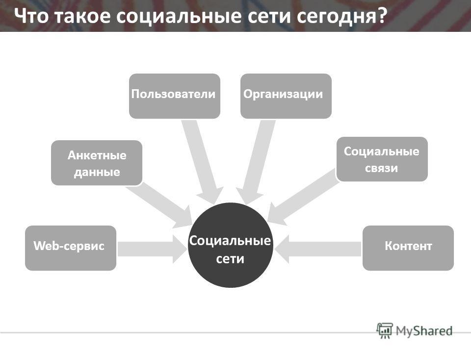 Что такое социальные сети сегодня? ПользователиОрганизации Социальные связи Контент Анкетные данные Web-сервис Социальные сети